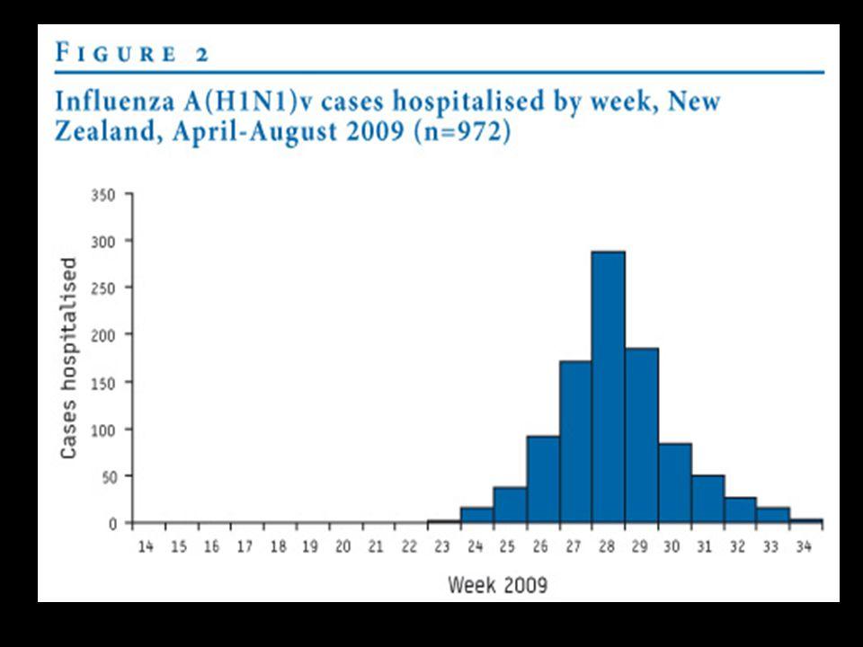 Pandemivaccinet Baserat på ett fågelinfluensavaccin (H5N1) Godkänt och prövat på ca 8 000 personer Små studier på barn över 3 år (300 barn) Idag godkänt från 18 år till 60 år Ej prövat gravida I det nya vaccinet är H5N1 bytt mot H1N1