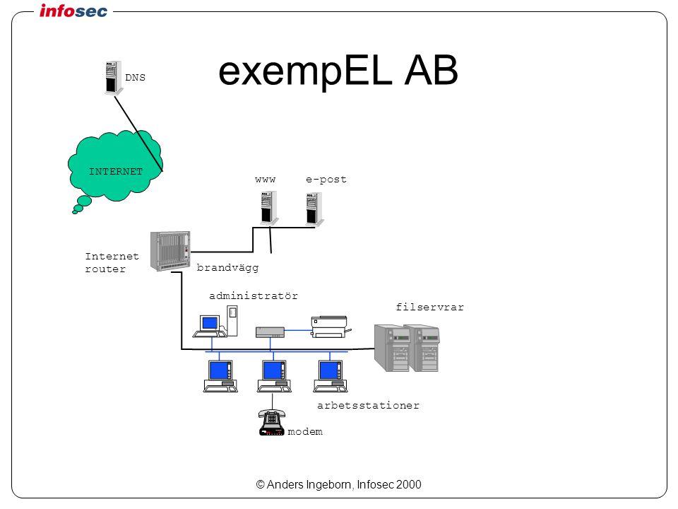 © Anders Ingeborn, Infosec 2000 exempEL AB INTERNET DNS e-postwww filservrar brandvägg Internet router modem administratör arbetsstationer