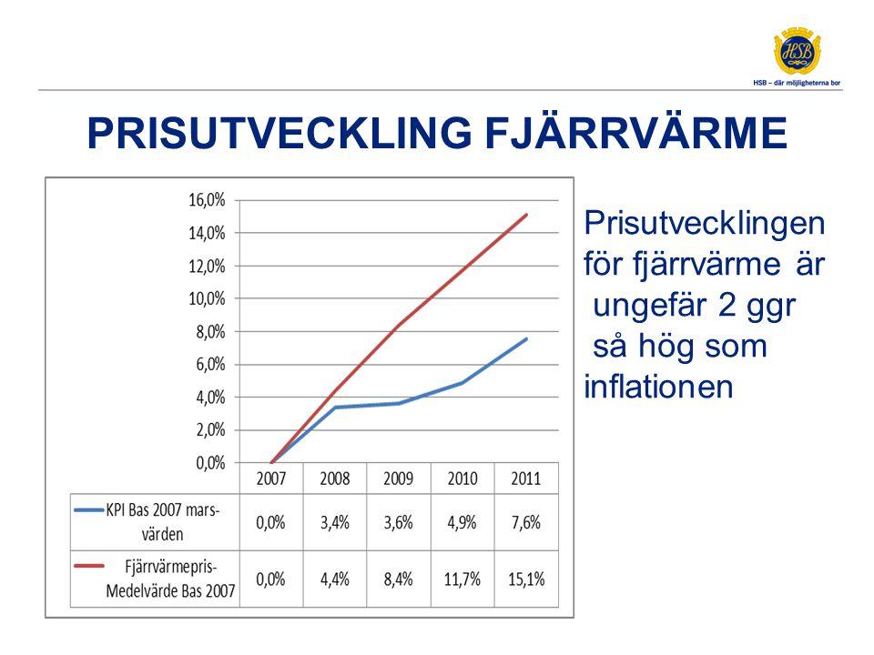 PRISUTVECKLING FJÄRRVÄRME Prisutvecklingen för fjärrvärme är ungefär 2 ggr så hög som inflationen