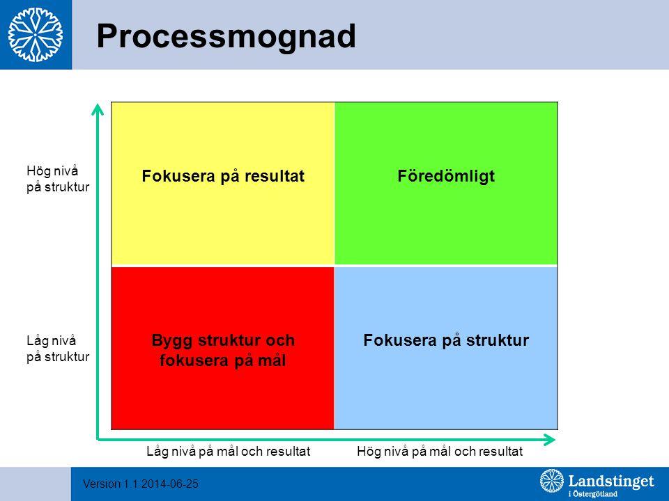 Version 1.1 2014-06-25 Processmognad Fokusera på resultatFöredömligt Bygg struktur och fokusera på mål Fokusera på struktur Låg nivå på mål och result
