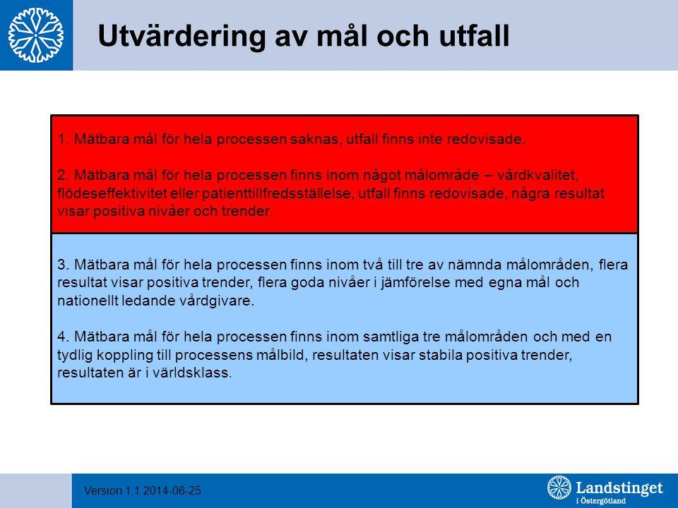 Version 1.1 2014-06-25 Utvärdering av mål och utfall 1. Mätbara mål för hela processen saknas, utfall finns inte redovisade. 2. Mätbara mål för hela p