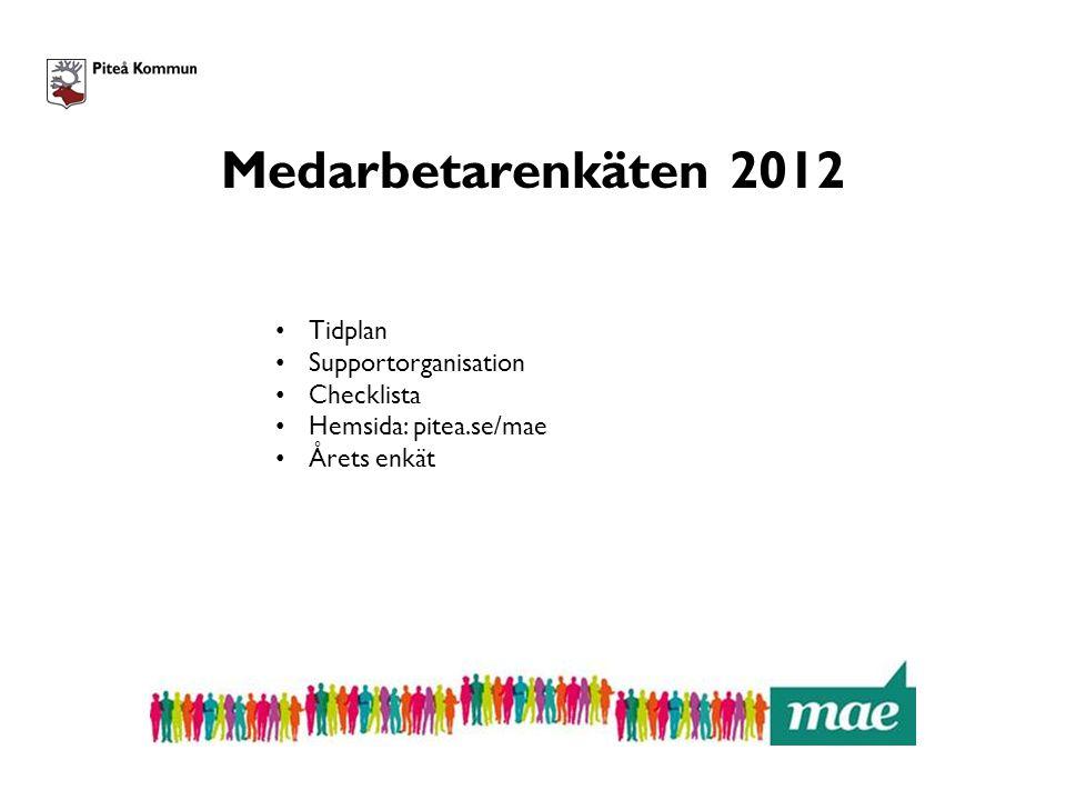Medarbetarenkäten 2012 - Tidplan 12 september – 2 oktober Medarbetarenkäten genomförs 12 oktober, rapporterna tillgängliga