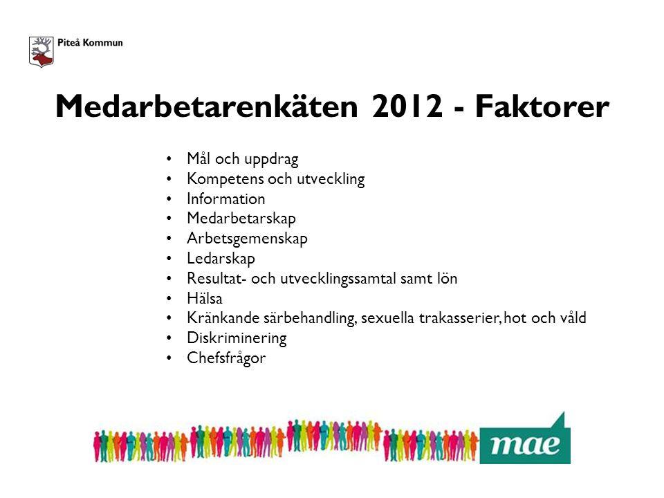 Medarbetarenkäten 2012 - Faktorer Mål och uppdrag Kompetens och utveckling Information Medarbetarskap Arbetsgemenskap Ledarskap Resultat- och utveckli