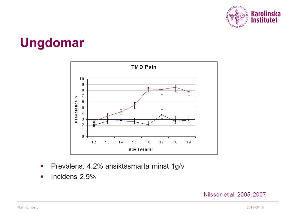 2011-09-15Malin Ernberg Ungdomar  Prevalens: 4.2% ansiktssmärta minst 1g/v  Incidens 2.9% Nilsson et al. 2005, 2007