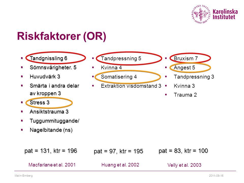 2011-09-15Malin Ernberg Riskfaktorer (OR)  Tandpressning 5  Kvinna 4  Somatisering 4  Extraktion visdomstand 3  Bruxism 7  Ångest 5  Tandpressn