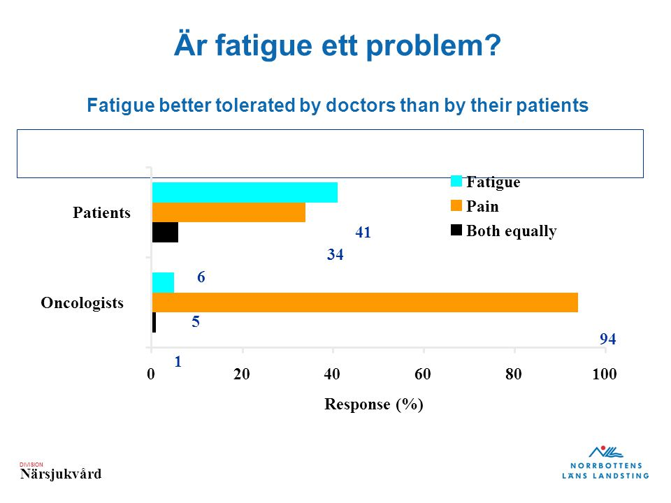 "DIVISION Närsjukvård Är fatigue ett problem? Fatigue better tolerated by doctors than by their patients ""What is more important to be reduced or relie"