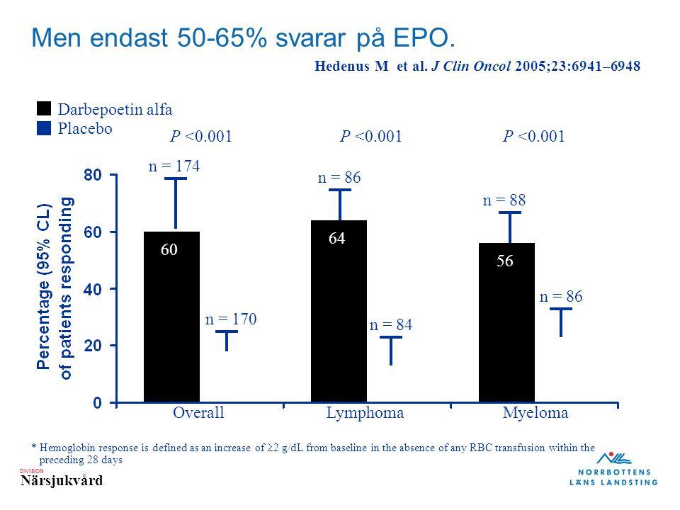 DIVISION Närsjukvård Men endast 50-65% svarar på EPO. * Hemoglobin response is defined as an increase of  2 g/dL from baseline in the absence of any