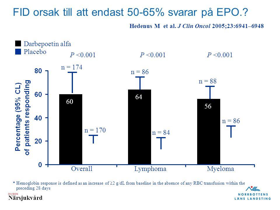 DIVISION Närsjukvård FID orsak till att endast 50-65% svarar på EPO.? * Hemoglobin response is defined as an increase of  2 g/dL from baseline in the