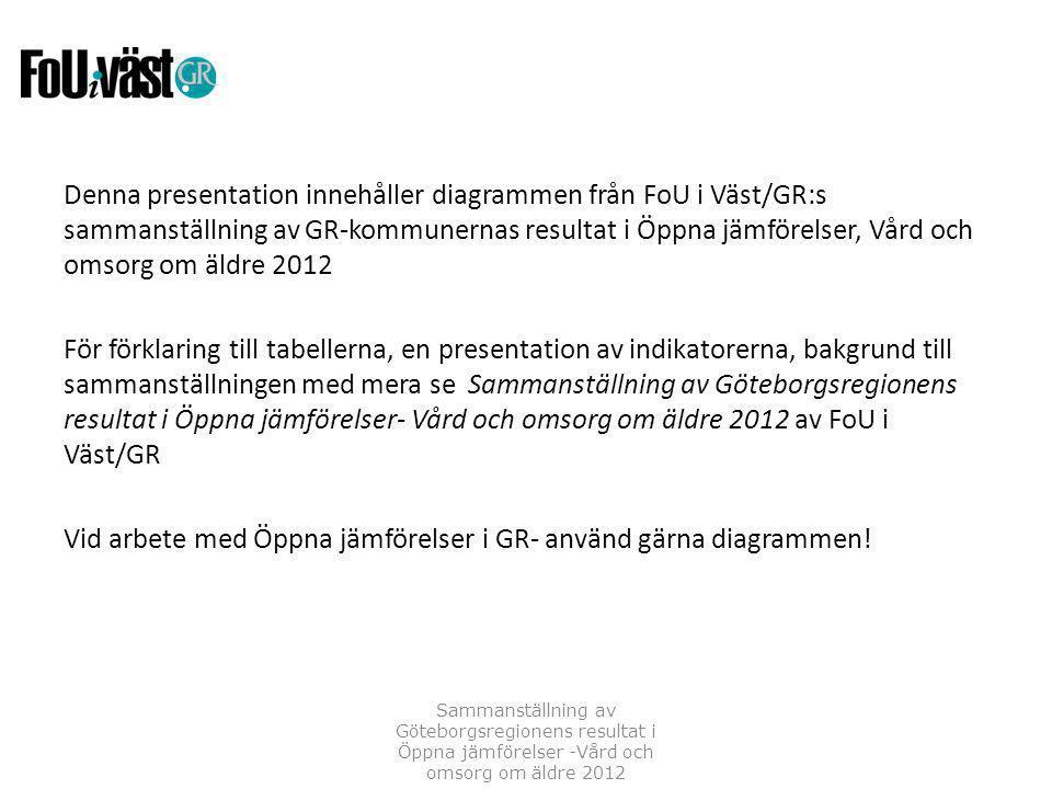 Denna presentation innehåller diagrammen från FoU i Väst/GR:s sammanställning av GR-kommunernas resultat i Öppna jämförelser, Vård och omsorg om äldre 2012 För förklaring till tabellerna, en presentation av indikatorerna, bakgrund till sammanställningen med mera se Sammanställning av Göteborgsregionens resultat i Öppna jämförelser- Vård och omsorg om äldre 2012 av FoU i Väst/GR Vid arbete med Öppna jämförelser i GR- använd gärna diagrammen.