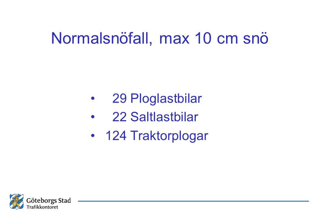 Normalsnöfall, max 10 cm snö 29 Ploglastbilar 22 Saltlastbilar 124 Traktorplogar