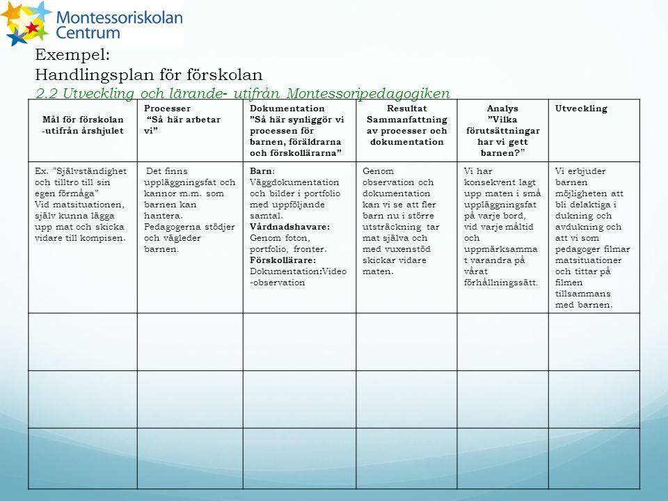 Exempel: Handlingsplan för förskolan 2.2 Utveckling och lärande- utifrån Montessoripedagogiken Mål för förskolan -utifrån årshjulet Processer Så här arbetar vi Dokumentation Så här synliggör vi processen för barnen, föräldrarna och förskollärarna Resultat Sammanfattning av processer och dokumentation Analys Vilka förutsättningar har vi gett barnen.