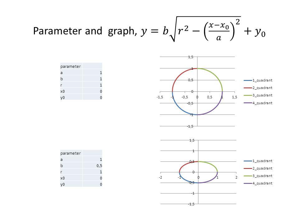 parameter a1 b1 r1 x00 y00 parameter a1 b0,5 r1 x00 y00