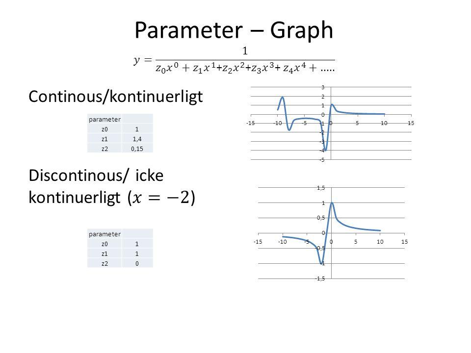 parameter z01 z11 z20 parameter z01 z11,4 z20,15
