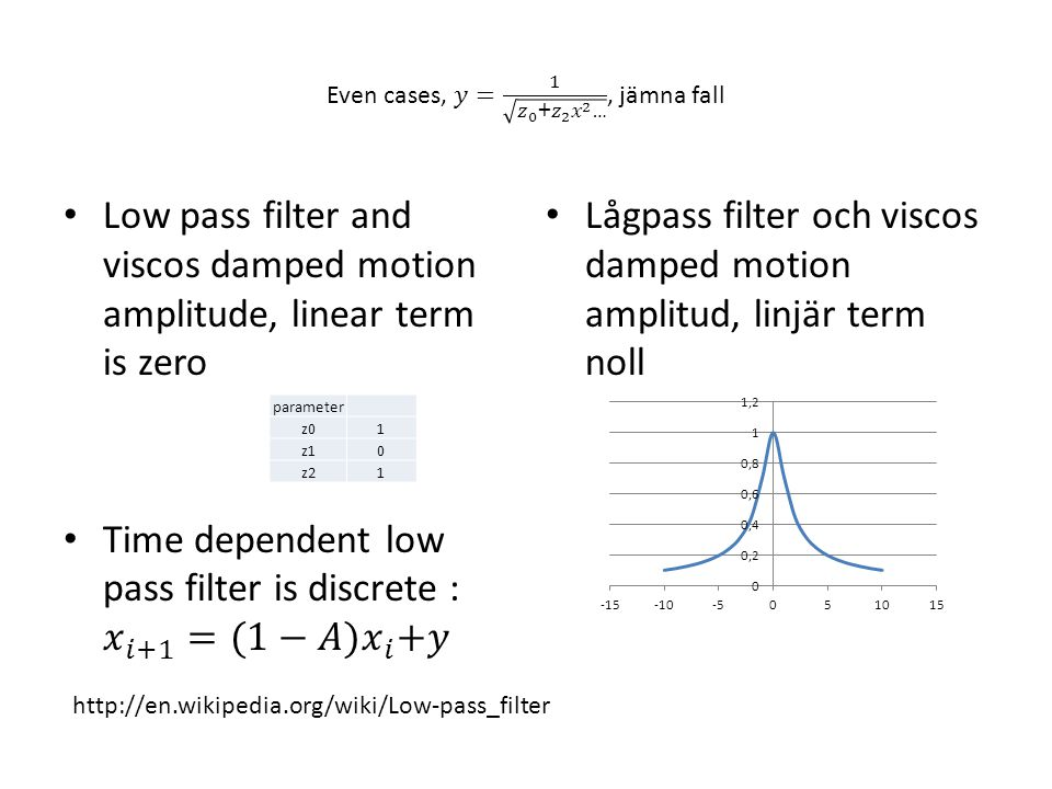 Lågpass filter och viscos damped motion amplitud, linjär term noll parameter z01 z10 z21 http://en.wikipedia.org/wiki/Low-pass_filter