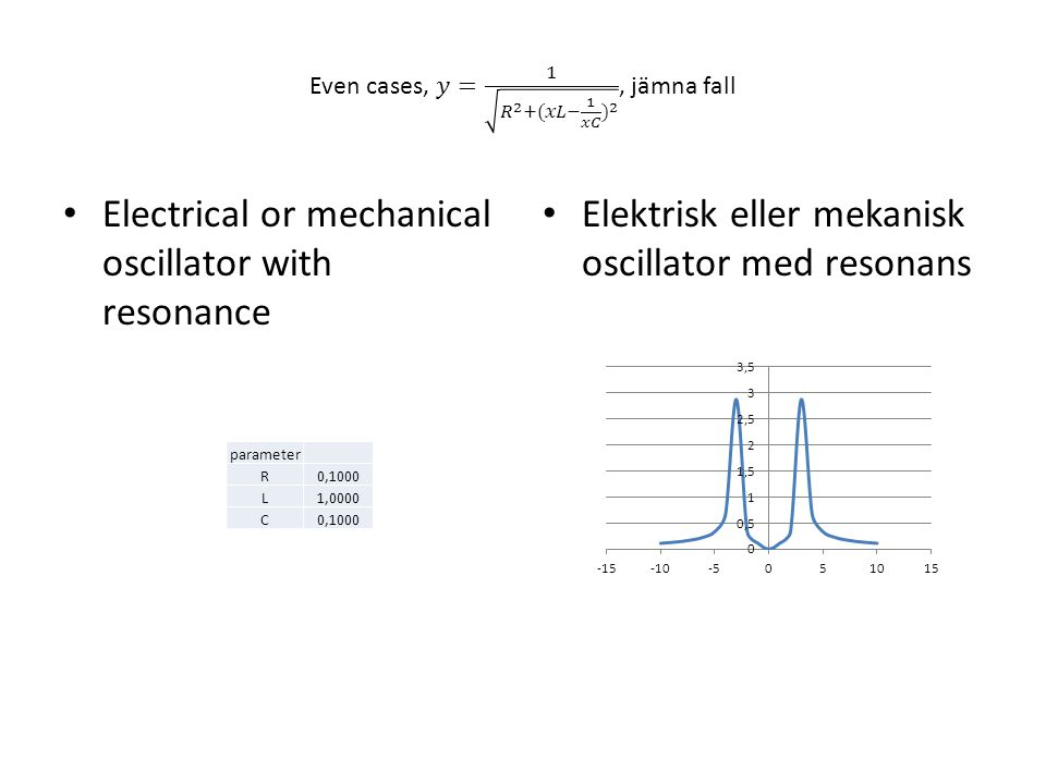 Electrical or mechanical oscillator with resonance Elektrisk eller mekanisk oscillator med resonans parameter R0,1000 L1,0000 C0,1000