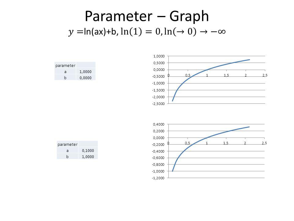 parameter a1,0000 b0,0000 parameter a0,1000 b1,0000
