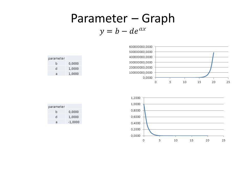 parameter b0,0000 d1,0000 a parameter b0,0000 d1,0000 a-1,0000