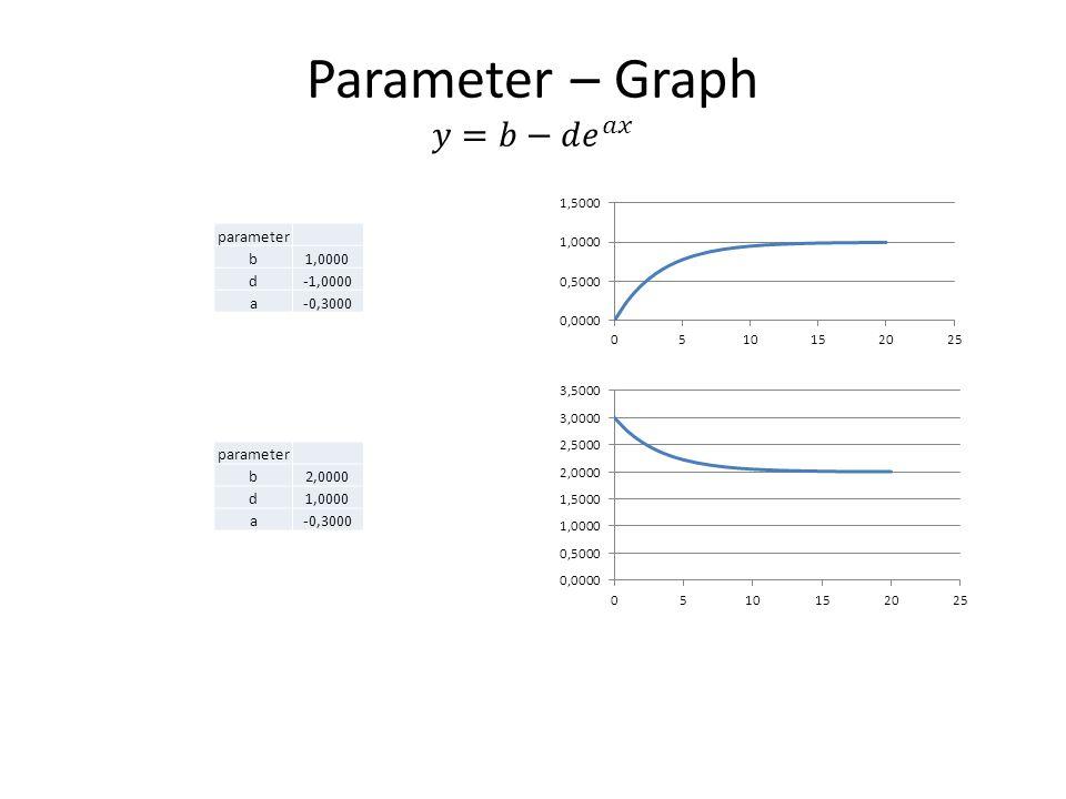 parameter b1,0000 d-1,0000 a-0,3000 parameter b2,0000 d1,0000 a-0,3000