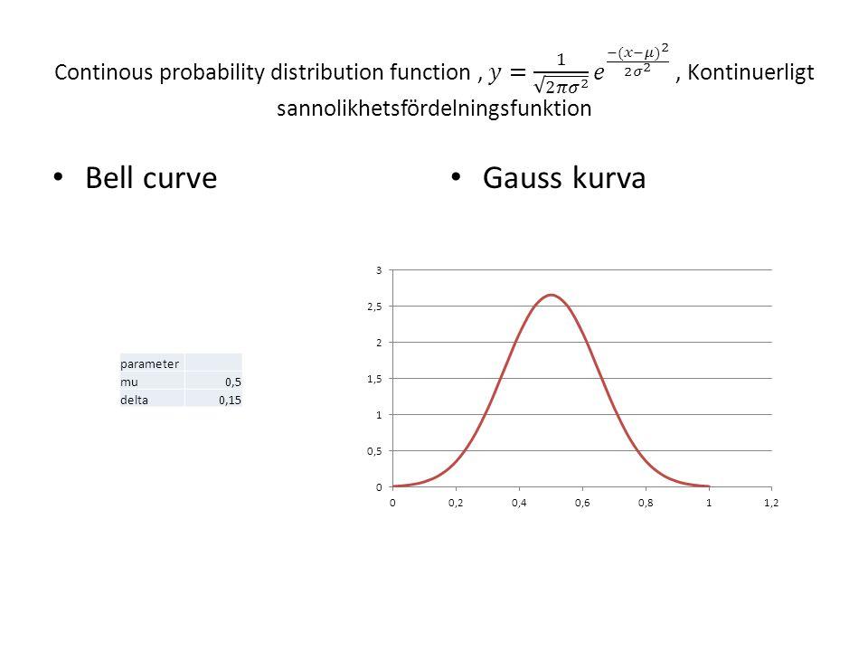 Bell curve Gauss kurva parameter mu0,5 delta0,15
