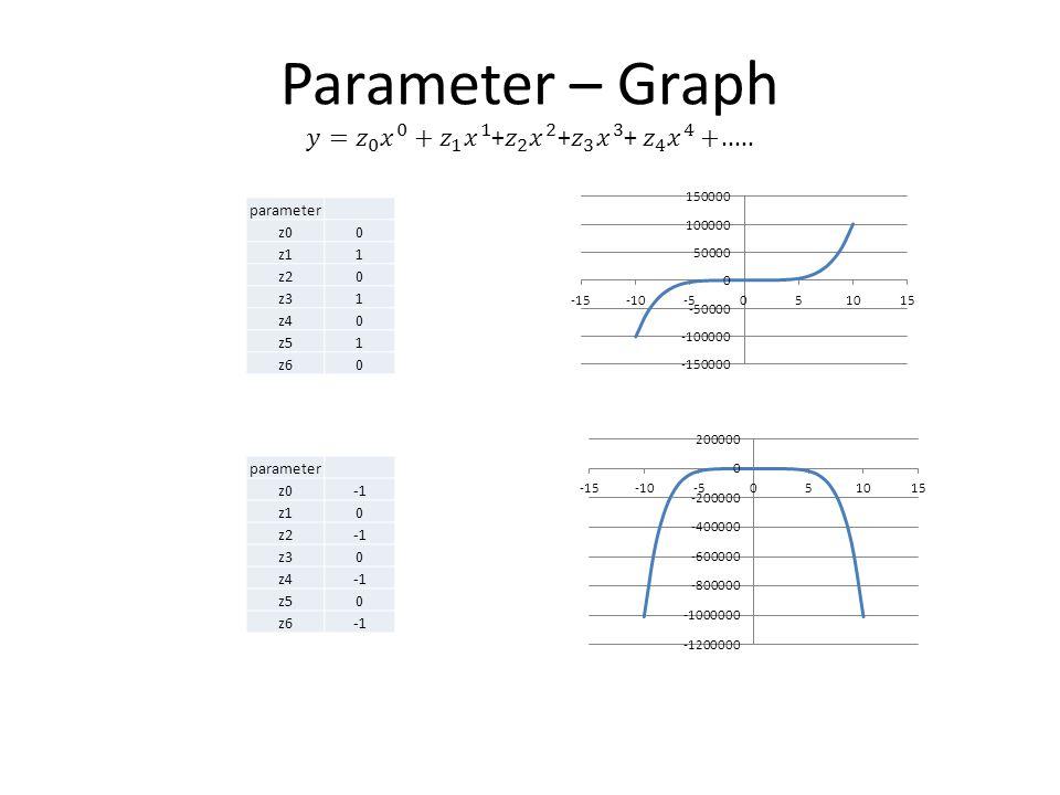 parameter z00 z11 z20 z31 z40 z51 z60 parameter z0 z10 z2 z30 z4 z50 z6