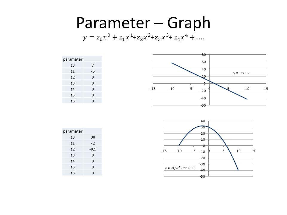 parameter z07 z1-5 z20 z30 z40 z50 z60 parameter z030 z1-2 z2-0,5 z30 z40 z50 z60