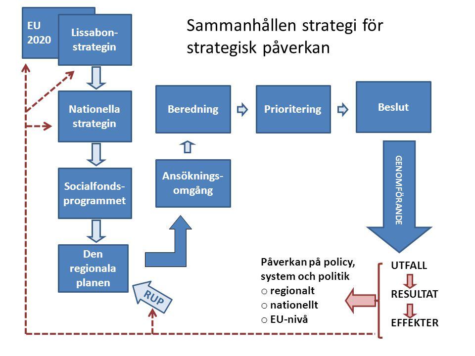 EU 2020 Sammanhållen strategi för strategisk påverkan Nationella strategin Socialfonds- programmet Den regionala planen Lissabon- strategin GENOMFÖRANDE Ansöknings- omgång BeredningPrioritering Beslut UTFALL RESULTAT EFFEKTER Påverkan på policy, system och politik o regionalt o nationellt o EU-nivå RUP