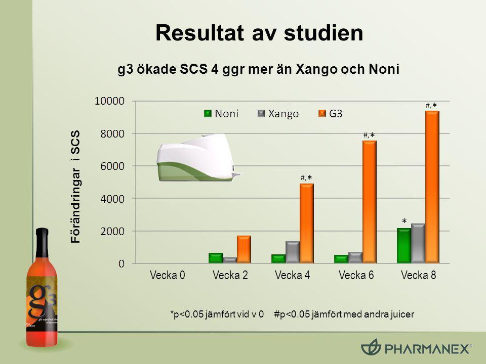 Resultat av studien * #, * Förändringar i SCS *p<0.05 jämfört vid v 0 #p<0.05 jämfört med andra juicer g3 ökade SCS 4 ggr mer än Xango och Noni Vecka 0 Vecka 2Vecka 4Vecka 6Vecka 8