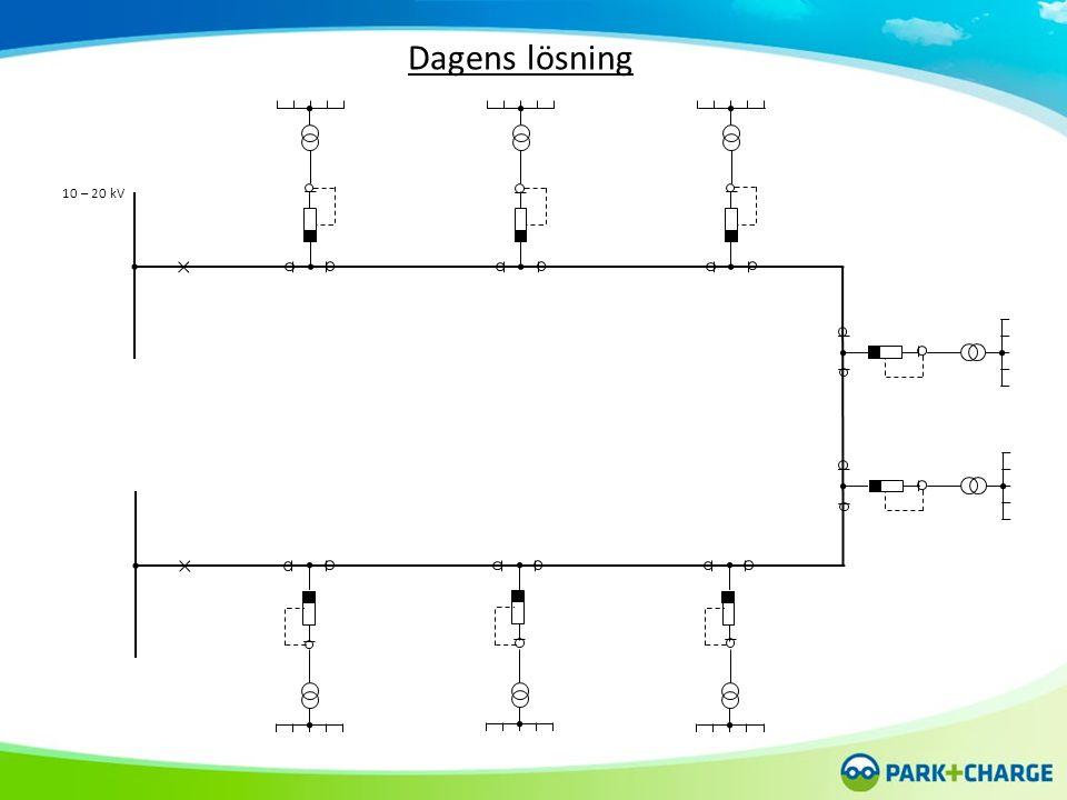 10 – 20 kV Dagens lösning