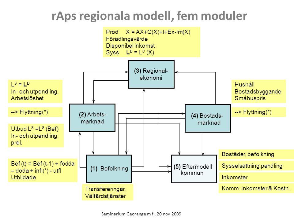 Seminarium Georange m fl, 20 nov 2009 (2) Arbets- marknad (1) Befolkning (4) Bostads- marknad (5) Eftermodell kommun (3) Regional- ekonomi rAps regionala modell, fem moduler Bef (t) = Bef (t-1) + födda – döda + infl(*) - utfl Utbildade --> Flyttning(*) Prod X = AX+C(X)+I+Ex-Im(X) Förädlingsvärde Disponibel inkomst Syss L D = L D (X) --> Flyttning(*) Inkomster Utbud L S =L S (Bef) In- och utpendling, prel.