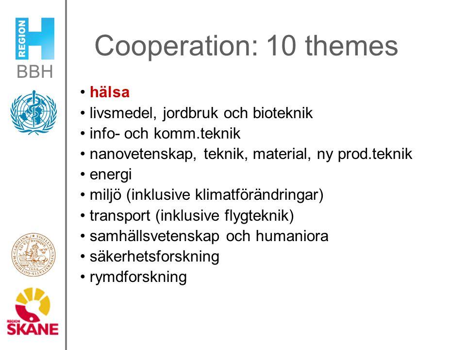 BBH Cooperation: 10 themes hälsa livsmedel, jordbruk och bioteknik info- och komm.teknik nanovetenskap, teknik, material, ny prod.teknik energi miljö (inklusive klimatförändringar) transport (inklusive flygteknik) samhällsvetenskap och humaniora säkerhetsforskning rymdforskning