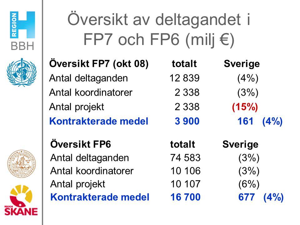 Översikt av deltagandet i FP7 och FP6 (milj €) Översikt FP7 (okt 08) totalt Sverige Antal deltaganden 12 839 (4%) Antal koordinatorer 2 338 (3%) Antal projekt 2 338 (15%) Kontrakterade medel 3 900 161 (4%) Översikt FP6 totalt Sverige Antal deltaganden 74 583 (3%) Antal koordinatorer 10 106 (3%) Antal projekt 10 107 (6%) Kontrakterade medel 16 700 677 (4%)