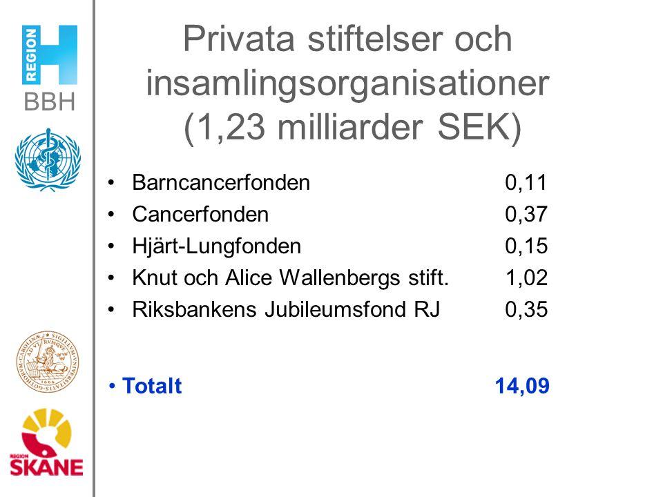 BBH Privata stiftelser och insamlingsorganisationer (1,23 milliarder SEK) Barncancerfonden 0,11 Cancerfonden 0,37 Hjärt-Lungfonden 0,15 Knut och Alice Wallenbergs stift.