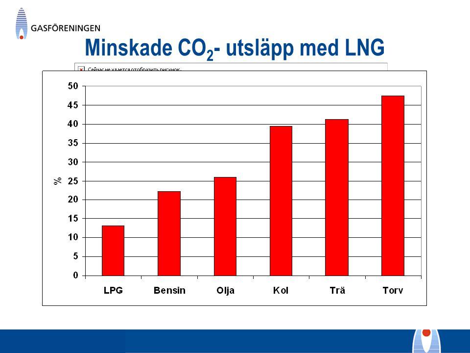 Minskade CO 2 - utsläpp med LNG