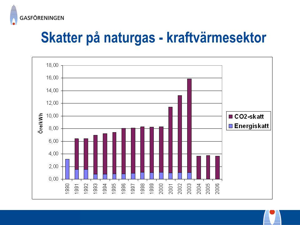 Skatter på naturgas - kraftvärmesektor