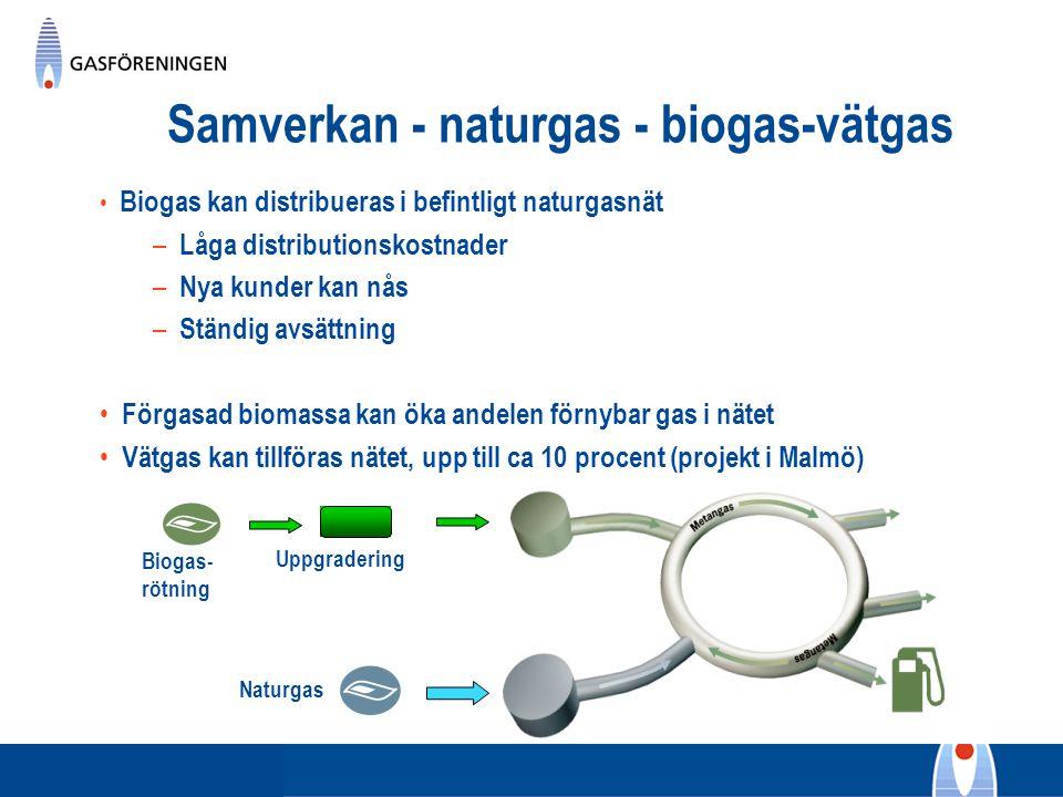 Samverkan - naturgas - biogas-vätgas - Biogas- rötning Uppgradering Naturgas Biogas kan distribueras i befintligt naturgasnät – Låga distributionskost