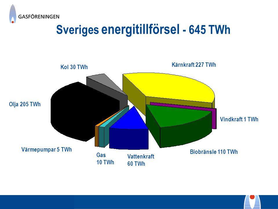 Sveriges energitillförsel - 645 TWh Kärnkraft 227 TWh Vattenkraft 60 TWh Gas 10 TWh Biobränsle 110 TWh Olja 205 TWh Kol 30 TWh Vindkraft 1 TWh Värmepu