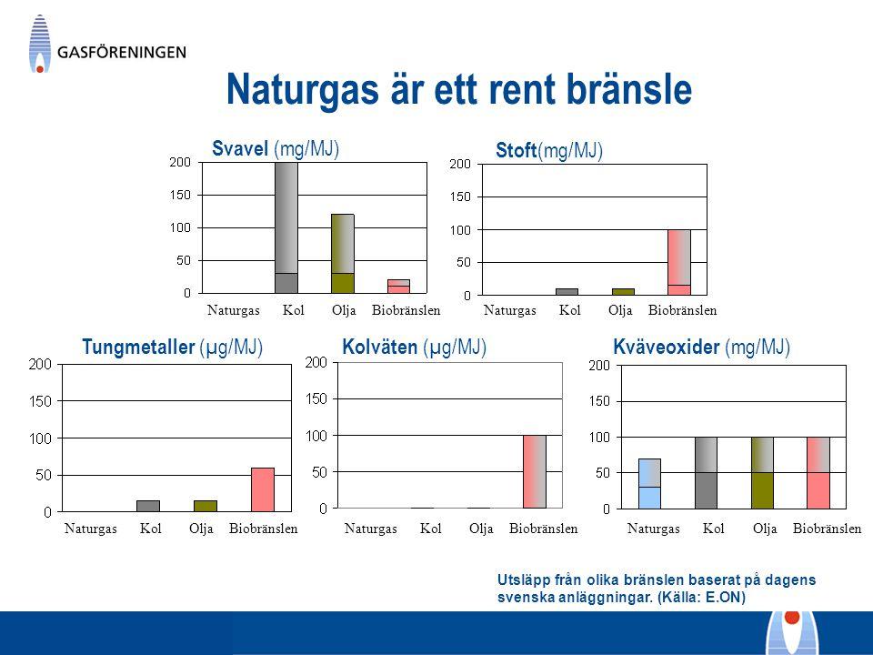 Utsläpp från olika bränslen baserat på dagens svenska anläggningar. (Källa: E.ON) Naturgas är ett rent bränsle Svavel (mg/MJ) Stoft (mg/MJ) Tungmetall