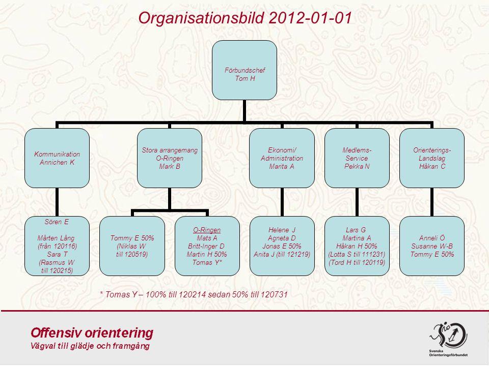 Organisationsbild 2012-01-01 Förbundschef Tom H Kommunikation Annichen K Sören E Mårten Lång (från 120116) Sara T (Rasmus W till 120215) Stora arrange