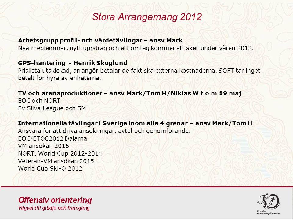 Stora Arrangemang 2012 Arbetsgrupp profil- och värdetävlingar – ansv Mark Nya medlemmar, nytt uppdrag och ett omtag kommer att sker under våren 2012.