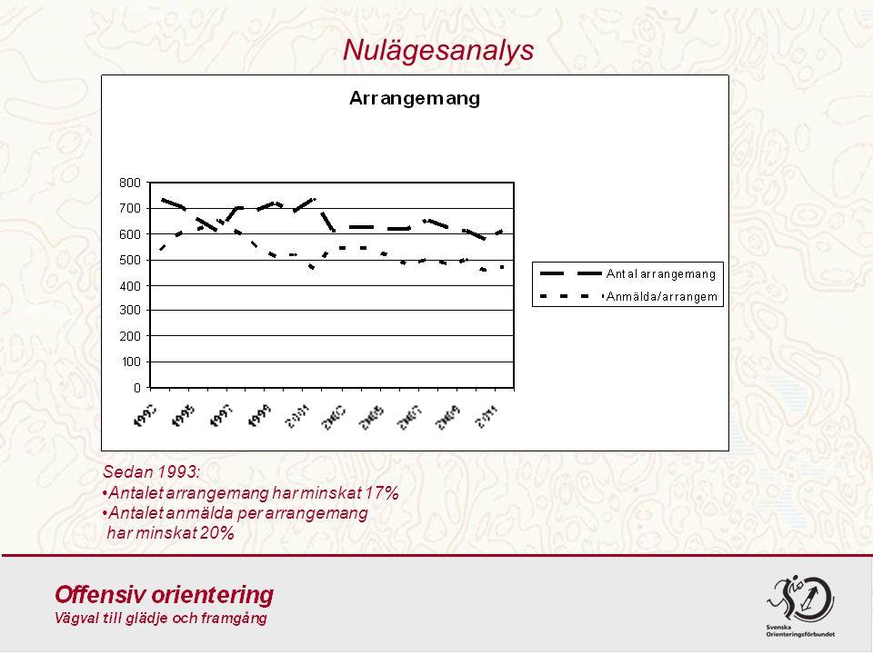Nulägesanalys Sedan 1993: Antalet arrangemang har minskat 17% Antalet anmälda per arrangemang har minskat 20%