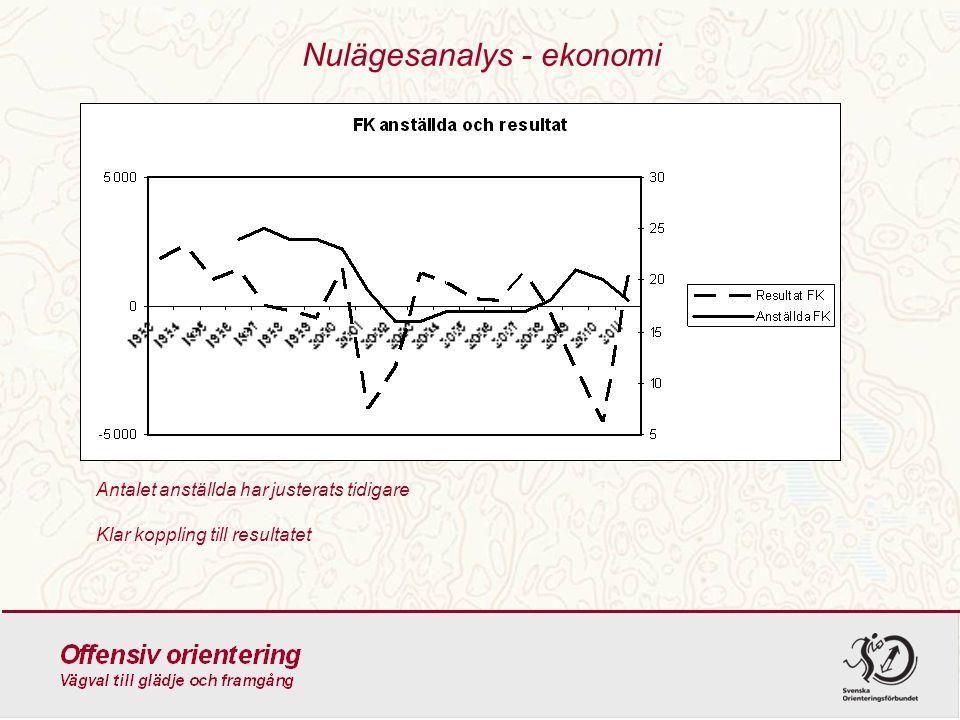 Nulägesanalys - ekonomi Antalet anställda har justerats tidigare Klar koppling till resultatet