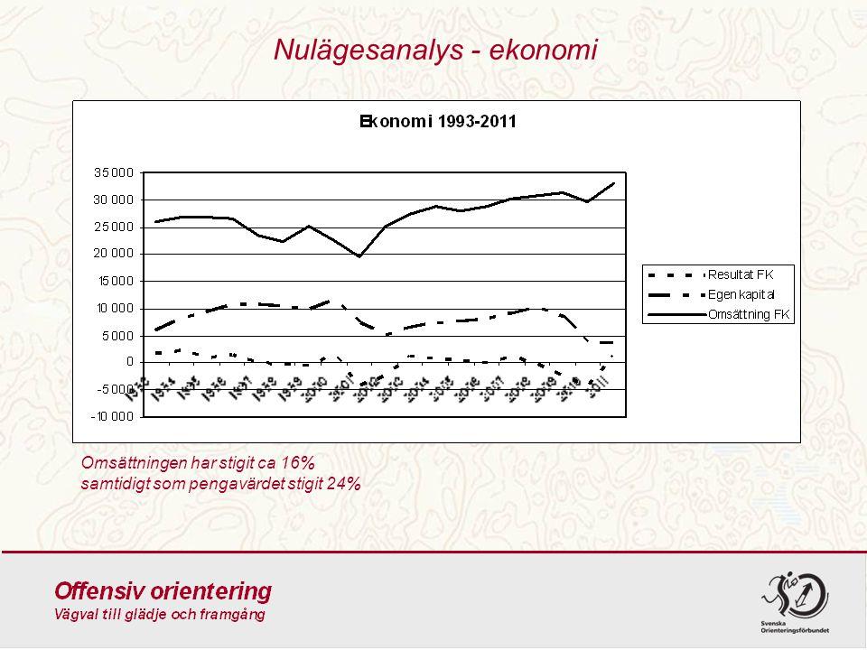 Nulägesanalys - ekonomi Omsättningen har stigit ca 16% samtidigt som pengavärdet stigit 24%