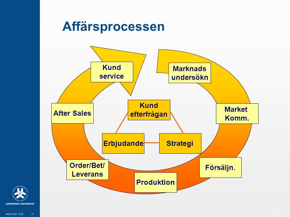 21 september 200421 Affärsprocessen Kund efterfrågan Erbjudande Strategi Marknads undersökn Market Komm. Försäljn. Produktion Order/Bet/ Leverans Afte