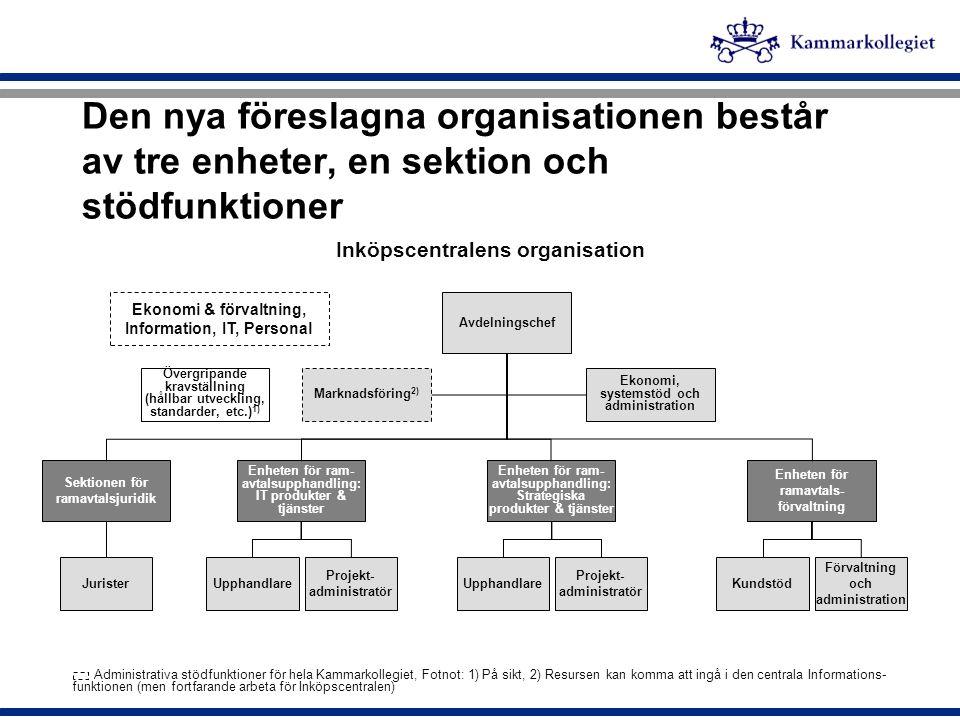 Den nya föreslagna organisationen består av tre enheter, en sektion och stödfunktioner Inköpscentralens organisation Avdelningschef Enheten för ram- a