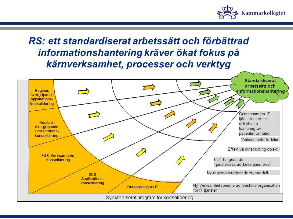 IT Sourcing Objekt Fullt fungerande Tjänstebaserad Leveransmodell SUS Verksamhets- konsolidering Regions övergripande verksamhets- konsolidering Regio
