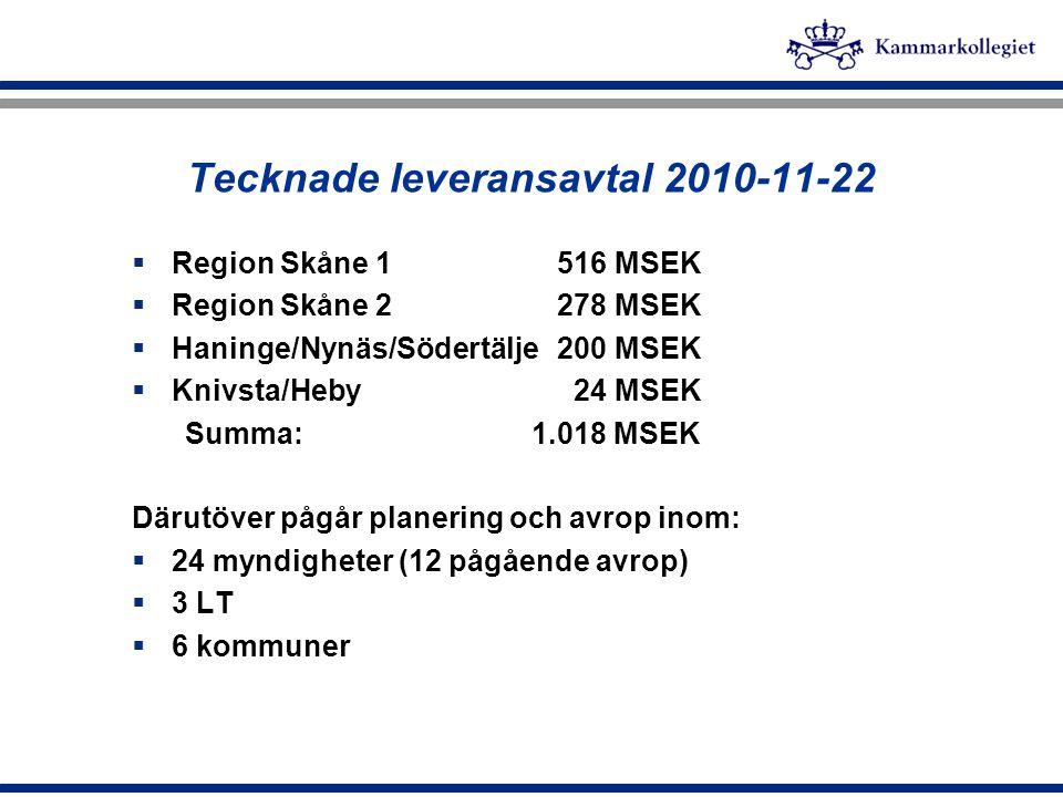 Tecknade leveransavtal 2010-11-22  Region Skåne 1516 MSEK  Region Skåne 2278 MSEK  Haninge/Nynäs/Södertälje200 MSEK  Knivsta/Heby 24 MSEK Summa: 1