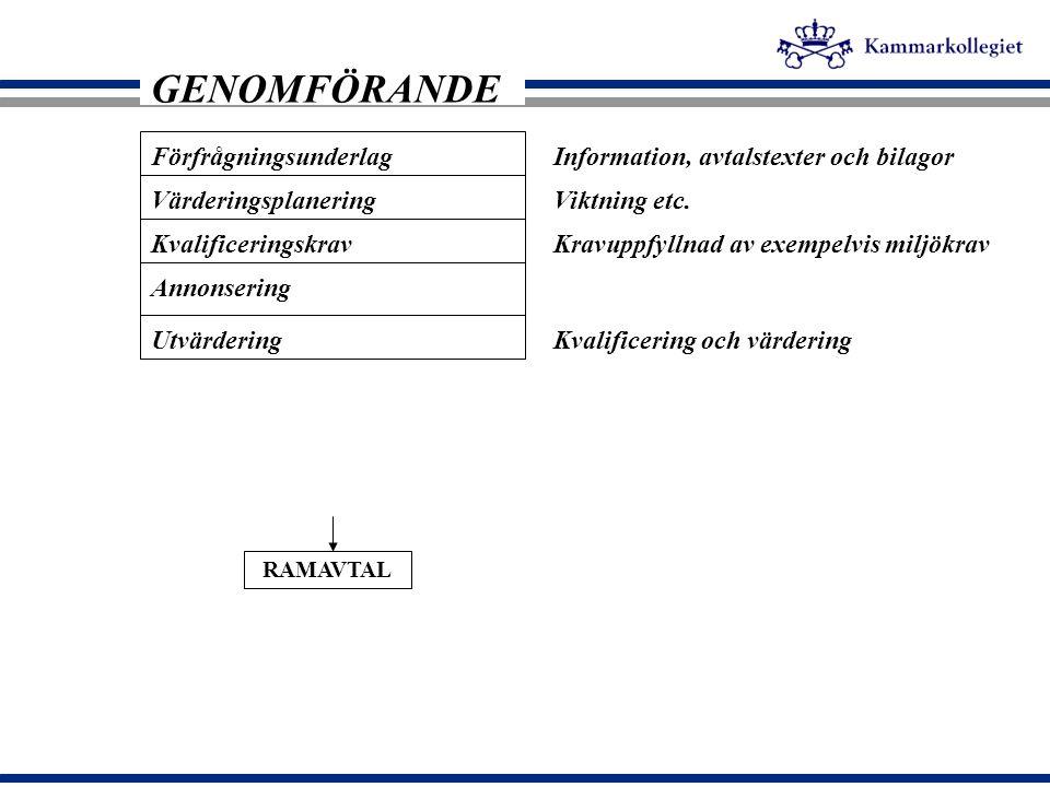 Förfrågningsunderlag Annonsering GENOMFÖRANDE Utvärdering Värderingsplanering Kvalificeringskrav Information, avtalstexter och bilagor Viktning etc. K