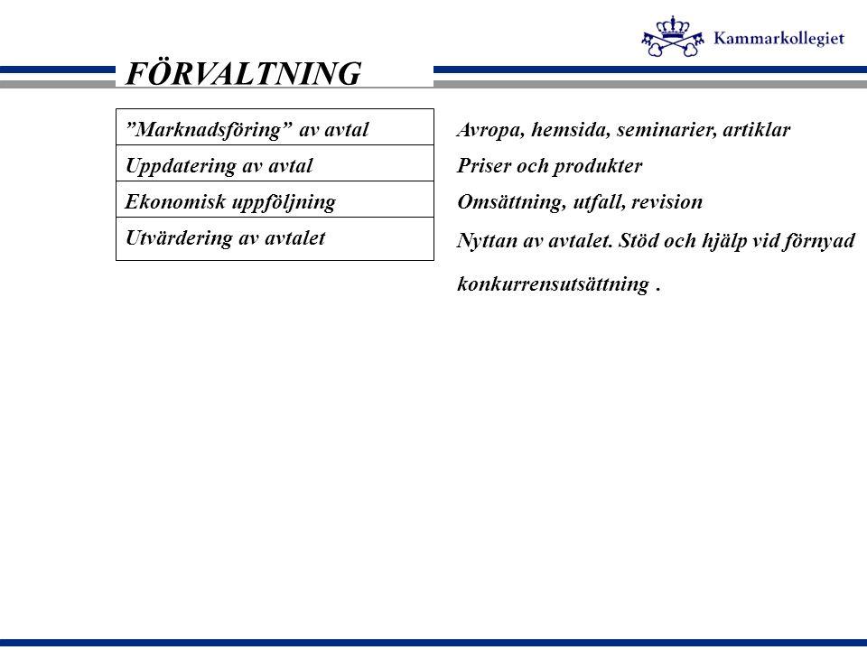"""""""Marknadsföring"""" av avtal FÖRVALTNING Uppdatering av avtal Ekonomisk uppföljning Avropa, hemsida, seminarier, artiklar Priser och produkter Omsättning"""
