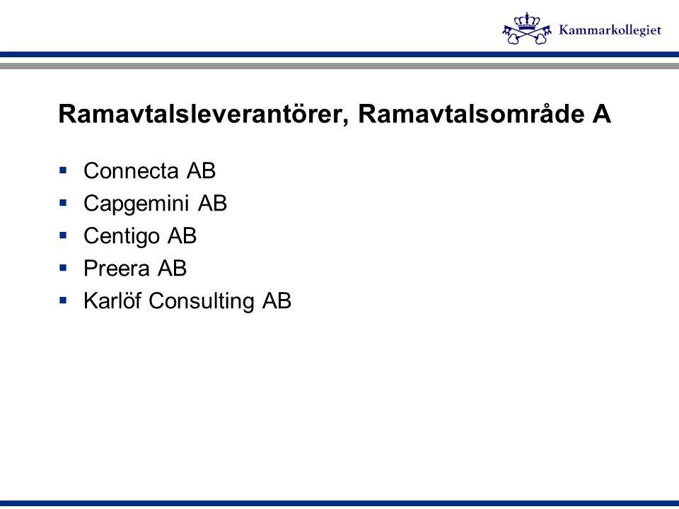 Ramavtalsleverantörer, Ramavtalsområde A  Connecta AB  Capgemini AB  Centigo AB  Preera AB  Karlöf Consulting AB