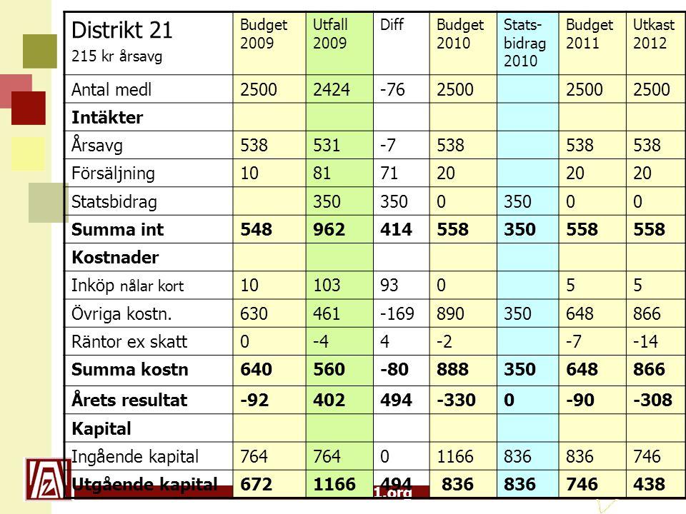 www.zonta21.org Specifikation kostnader 2006-2009, tkr 2006- 2007 2007- 2008 200806- 200812 2009 Styrelsen, styrelsemöten..